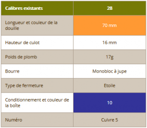 VOUZELAUD CALIBRE 28 COPPER - PAR 10