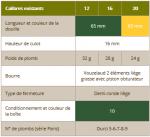 VOUZELAUD CENTENAIRE TUBE PLASTIQUE - PAR 10